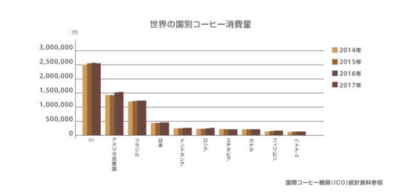 世界のコーヒー豆消費量