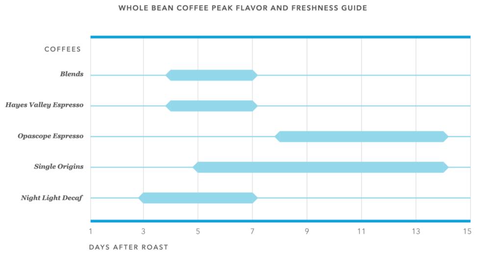 コーヒー豆を色々な段階で味わうことができる