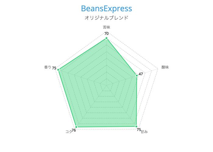 BeansExpress オリジナルブレンド