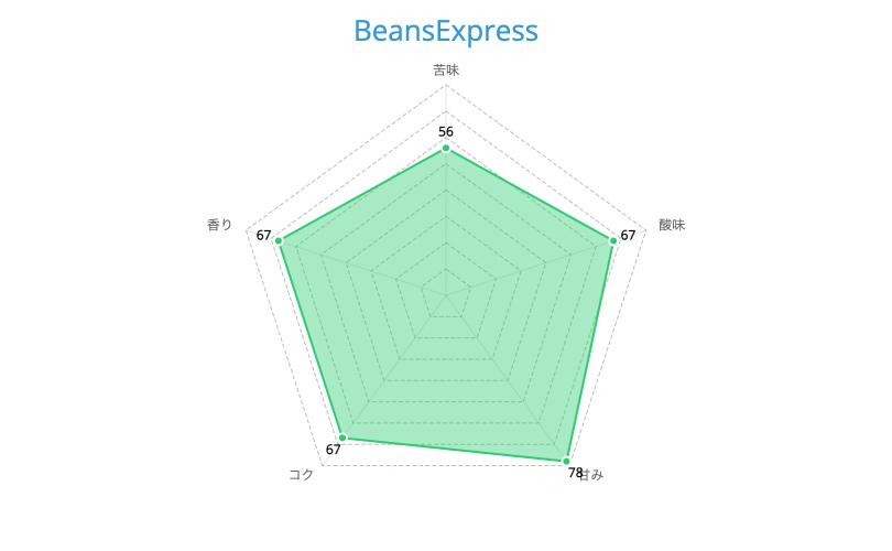 BeansExpress