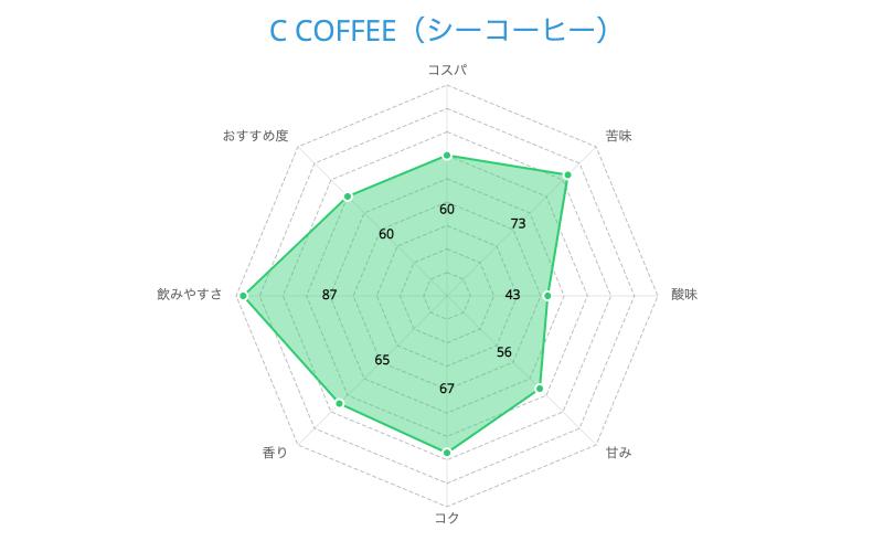 C COFFEE(シーコーヒー)の総合評価