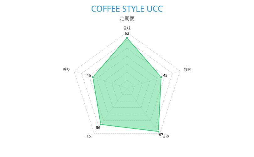COFFEE STYLE UCC